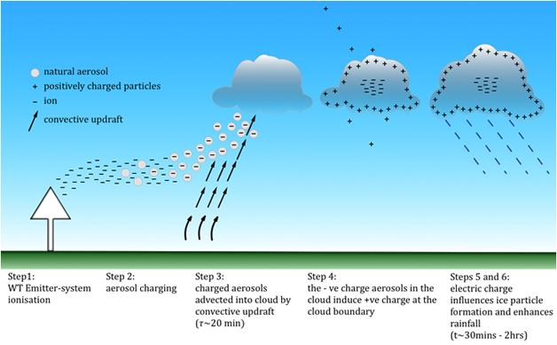 Proceso-weathertec